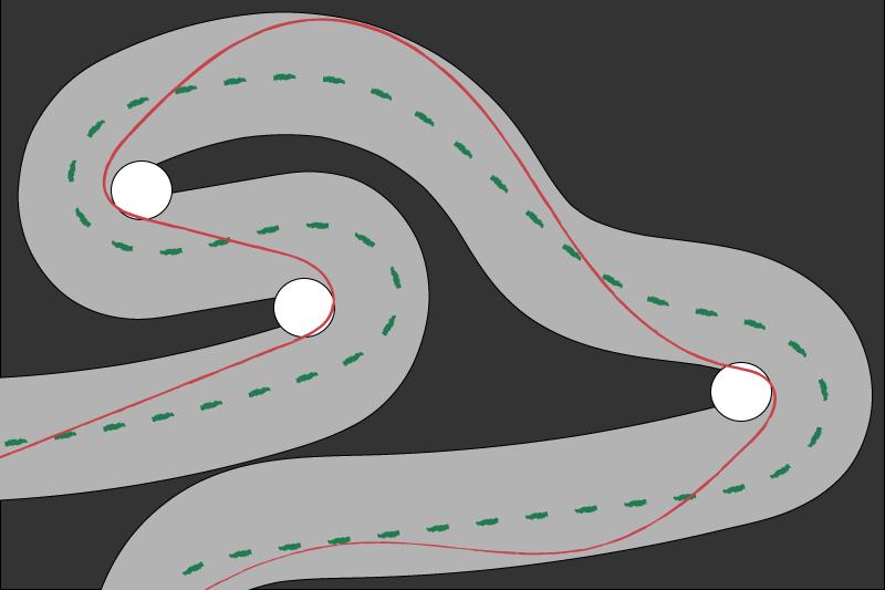 Grafik mit abgebildeter Ideallinie